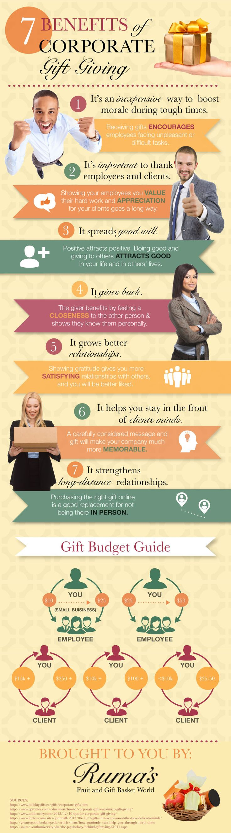 7 Benefits of Corporate Gift Giving
