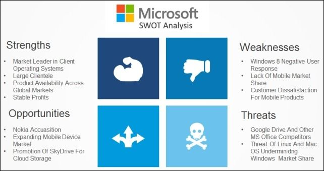 Best SWOT Analysis Templates For PowerPoint Swot analysis - microsoft swot analysis template