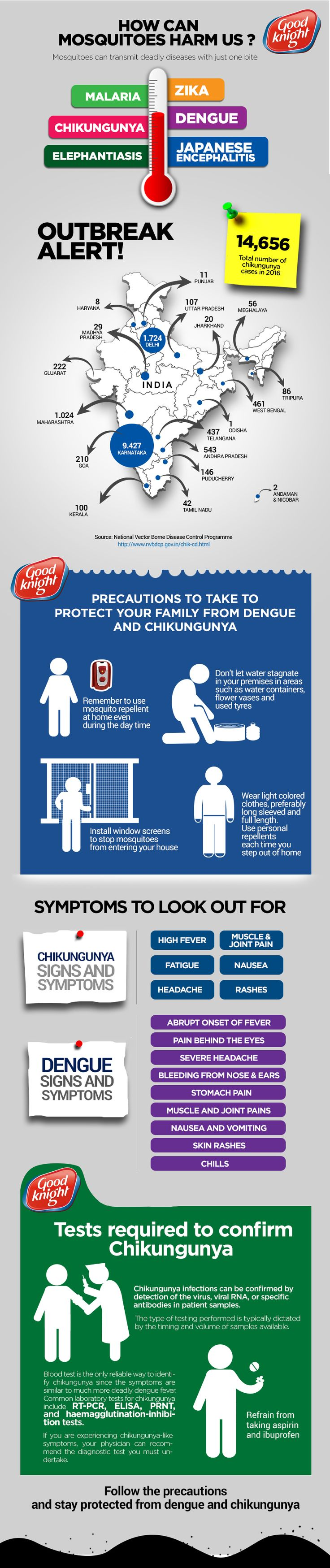 The infographic provides detailed information on you how to prevent your family from mosquito bites. #dengue #chikungunya #healthyliving