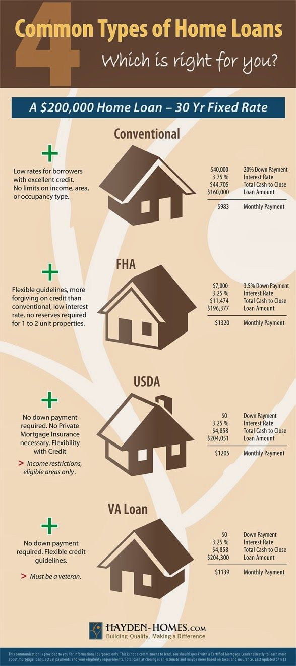 Louisville Kentucky Mortgage Lender for  FHA, VA, KHC, USDA and Rural Housing  Kentucky Mortgage: Different Types of Kentucky Home Loans
