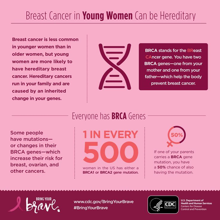 Nearly 11% of all breast cancer cases affect women under the age of 45. Get the scoop on hereditary breast cancer and BRCA genes from #BringYourBrave.