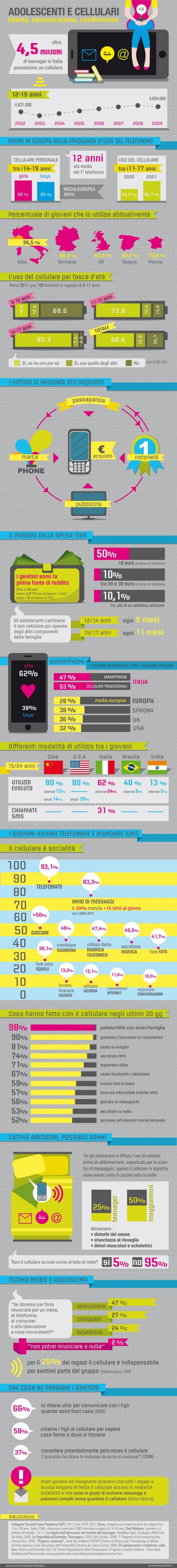 Adolescenti e cellulari - Esseredonnaonline
