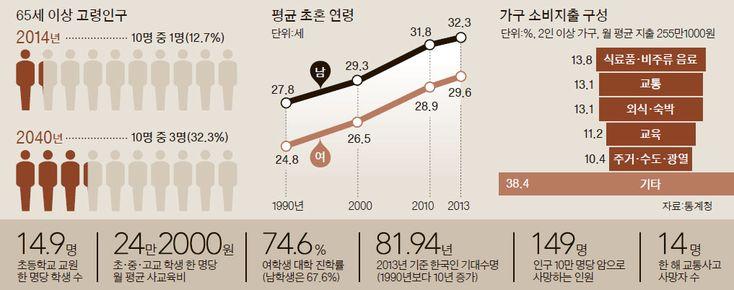 대한민국 평균 연령 39.8세, 65세 이상 고령인구, 평균 초혼 연령, 가구 소비지출 구성