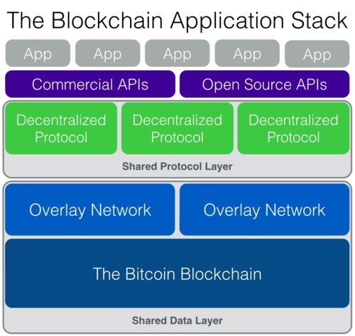 Blockchain Application Stack