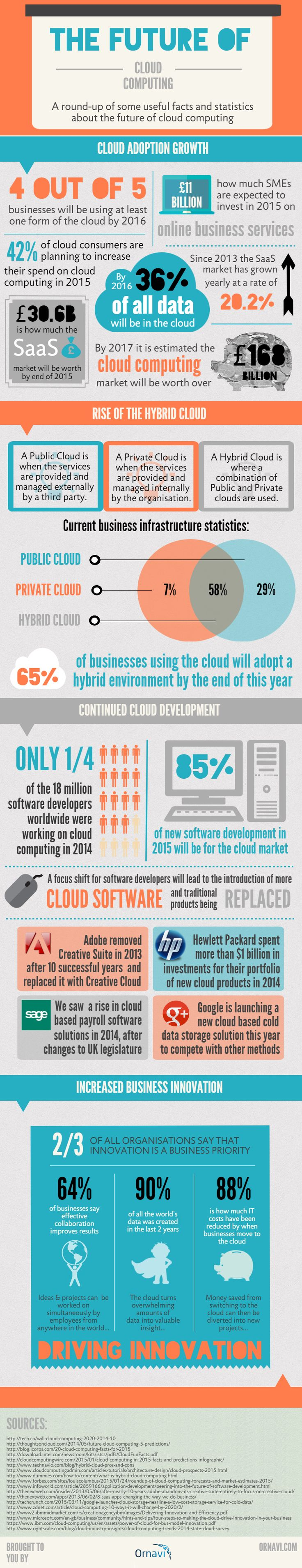 The Future of the Cloud #infographic #Business #Technology