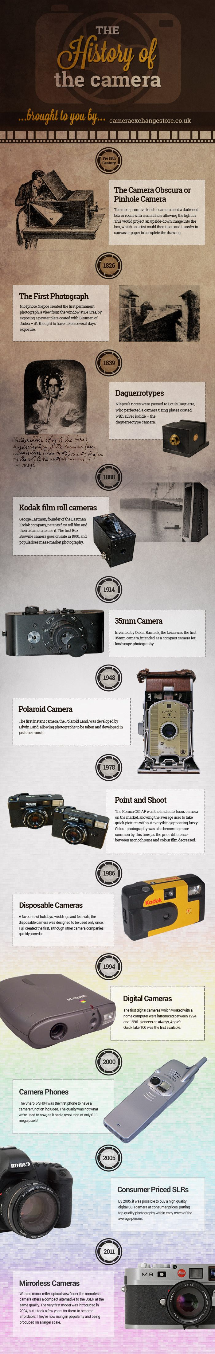 The History of the Camera #infographic #Camera #History
