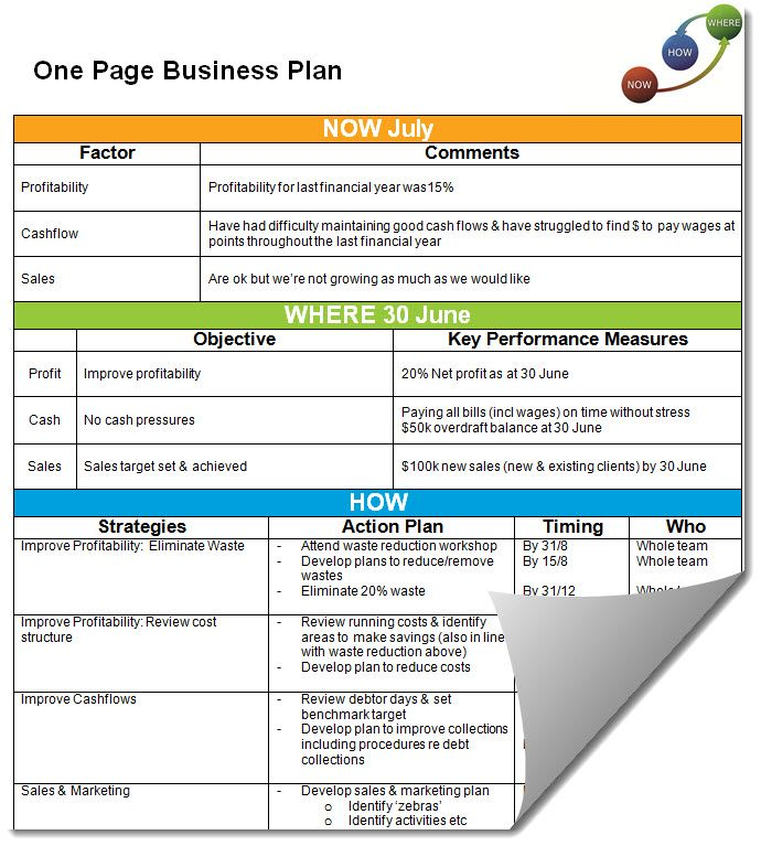 Simple One Page Business Plan Template Marketing Plan Template Business Plan Template One Page Business Plan