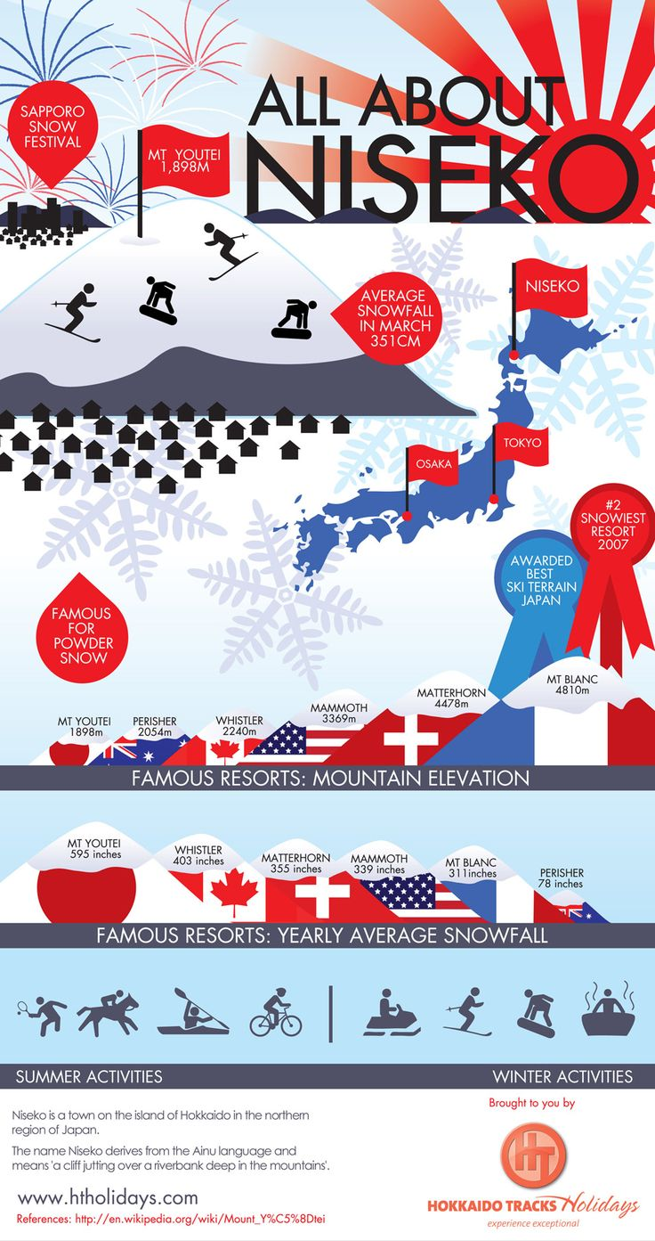 All About Niseko Japan Infographic