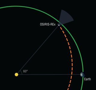 """NASA and JPL have occult origins, which show themselves to this day, as in """"OSIRIS-Rex"""":  """"NASA's first mission to return a sample of an asteroid to Earth will be multitasking during its two-year outbound cruise to the asteroid Bennu. On Feb. 9-20, the OSIRIS-REx spacecraft will activate its onboard camera suite and commence a search for elusive """"Trojan"""" asteroids."""""""