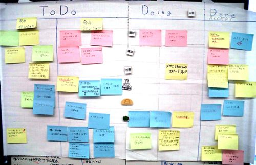 Visualizing Agile Projects using Kanban Boards