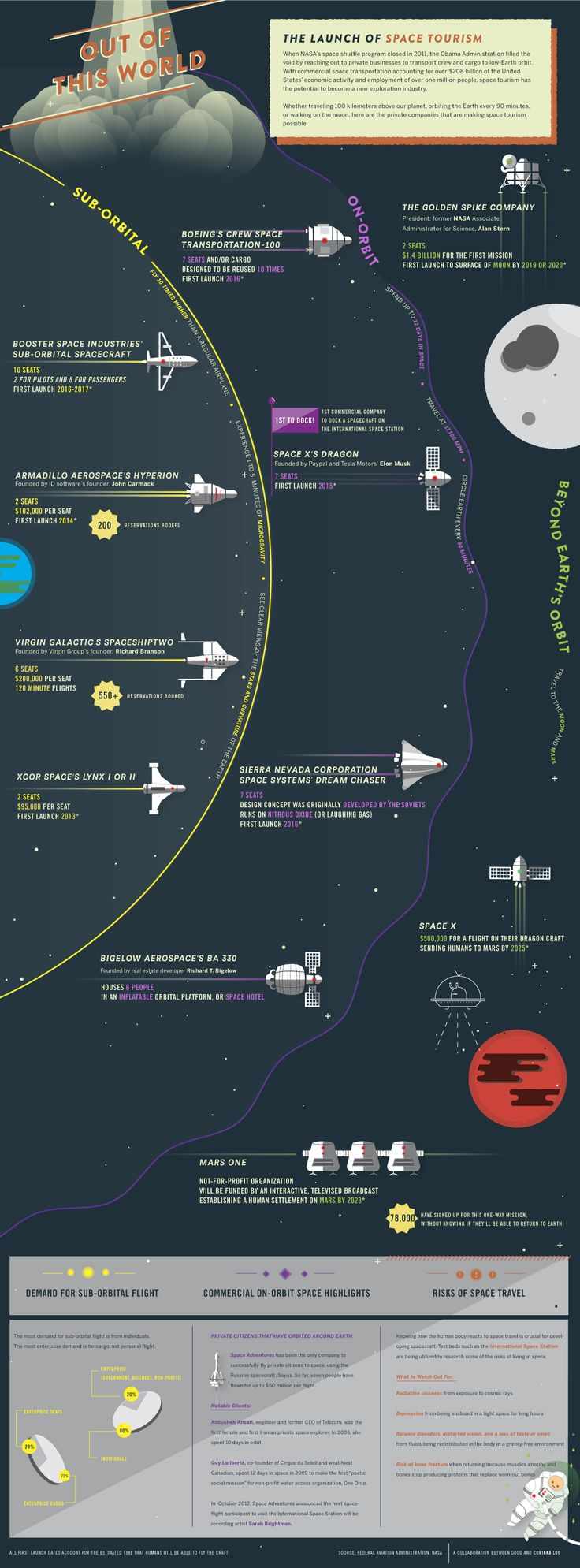 The Launch of Space Tourism