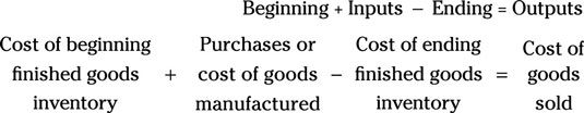 How to Compute Cost of Goods Sold
