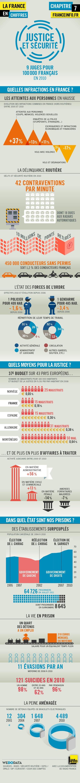 Dataviz : La France de la justice et de la sécurité [par WeDoData