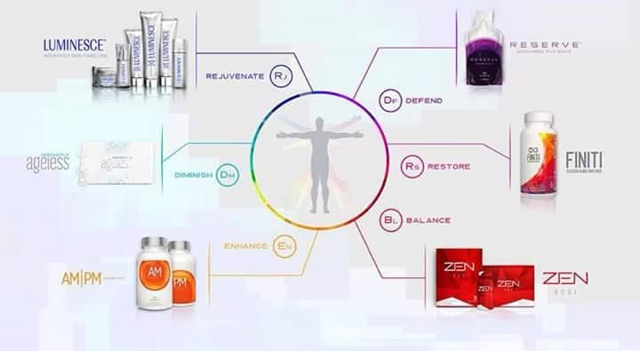 Which #JeunesseGlobal Product is your favorite? Tell me your success story! #Weightloss #ageless http://ISignMyChecks.com