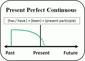 Present-Perfect-Continuous-Tense-ingilizce-zamanlar