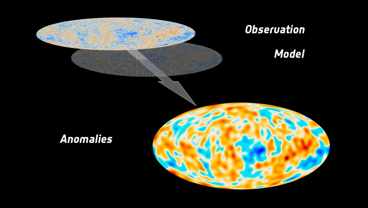 Planck's All-Sky Map vs. Standard Model Credit: ESA and the Planck Collaboration  This European Space Agency graphic shows a map of the universe that depicts the anomalies seen when comparing the Planck space observatory's map of the universe's cosmic microwave background and the standard model of the cosmos. Image released March 21, 2013.