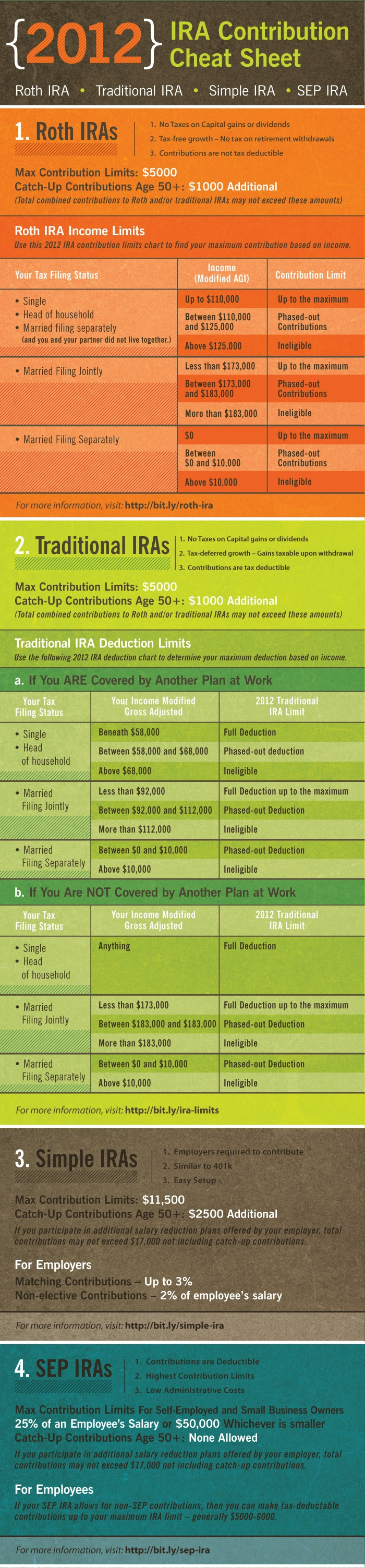 Ultimate 2012 IRA Cheat Sheet    Ready for 2012? The IRS changed many of the IRA contribution limits allowed for every type of account. Keep track of all the tax, income and contribution limits with this handy chart below.