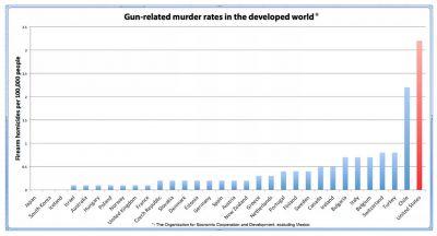 Zo graag schieten ze op elkaar: Amerika's ziekelijke liefde voor vuurwapens in kaart gebracht