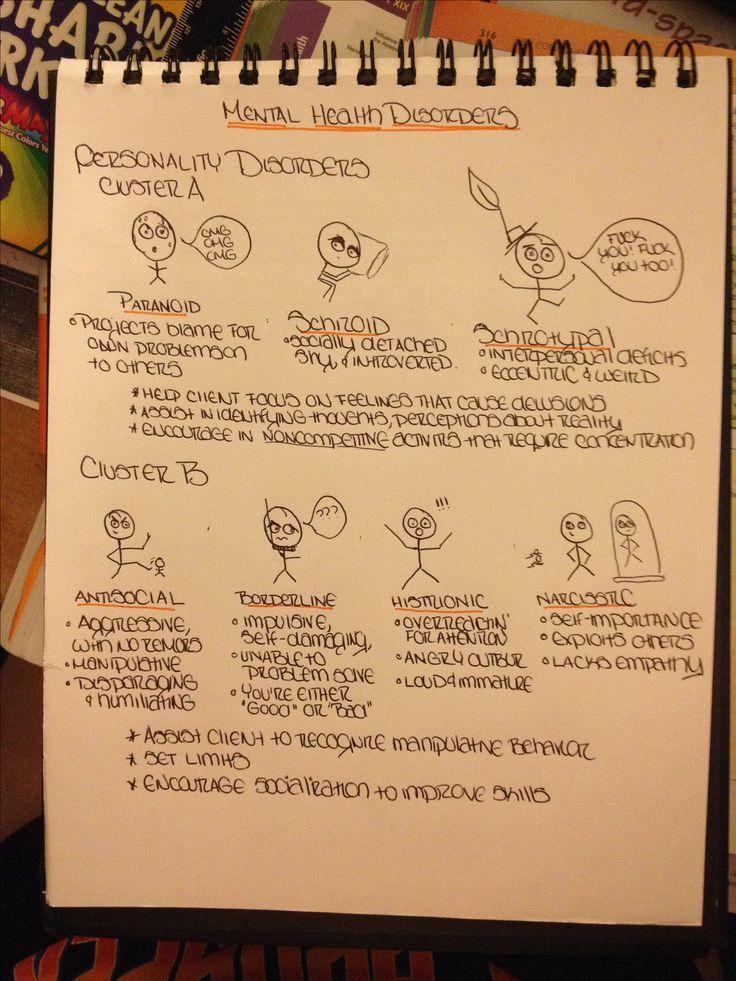 Mental health nursing Personality disorders 452 best