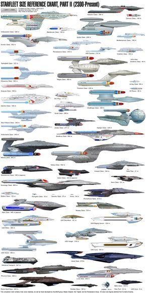 Star Trek Carta de Referencia del Tamaño de la Flota Estelar Parte II