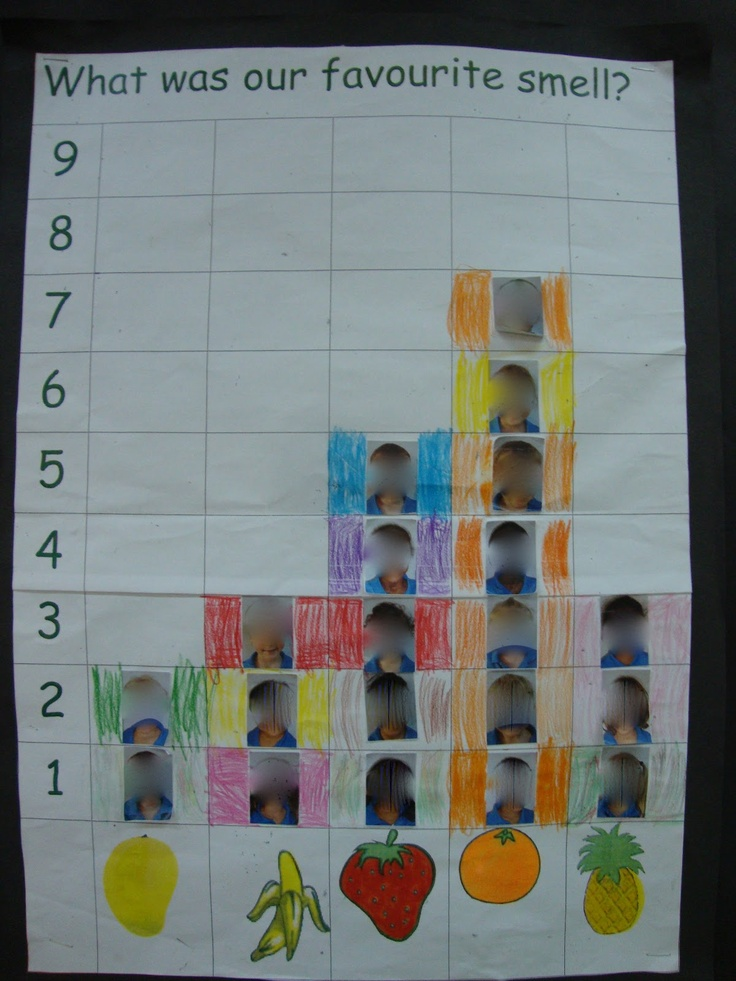 """What was our favorite smell"" graph Math Activities"