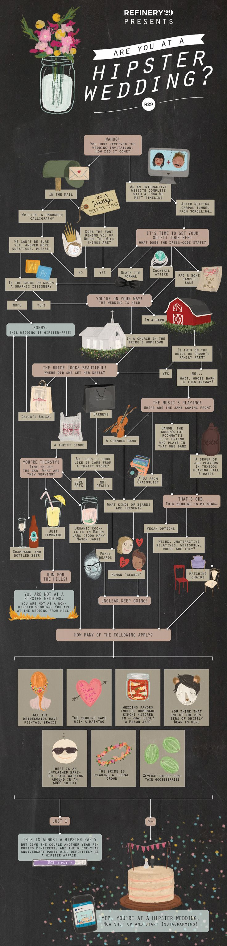 A very funny infographic - Are you at a hipster wedding? View the full infographic at https://static3.refinery29.com/bin/entry/c86/x/775103/hipster-wedding-final-large.jpg Via Refinery 29.