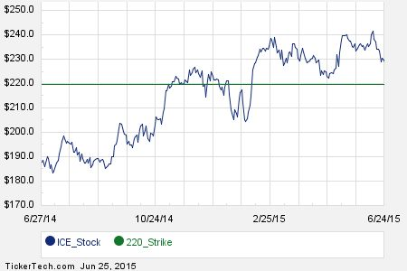 First Week of August 21st Options Trading For Intercontinental Exchange (ICE)
