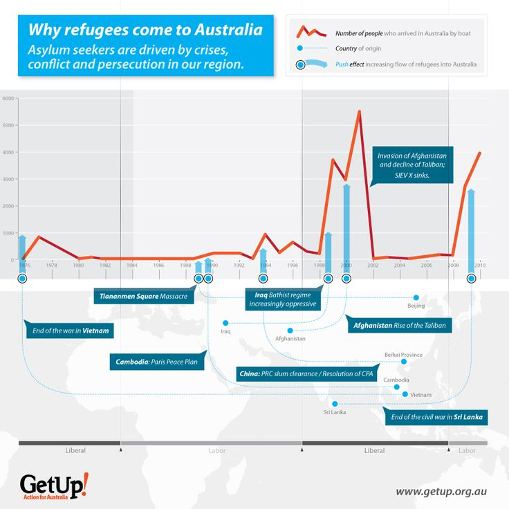 Why refugees come to Australia?