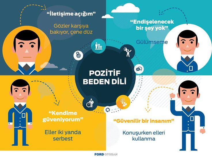 Pozitif Beden Dili