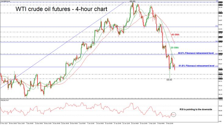 Technical Analysis – #WTI  WTI #crudeoil futures are continuing the bearish movement following the strong pullback from the 60.80 resistance level during Monday's session. Prices have been touching the 61.8% Fibonacci retracement level at 59.30 of the up-leg from 54.80 to 66.60 over the last hours, finding strong support obstacle. The bearish picture in the short-term is supported by the RSI indicator. | EconAlerts