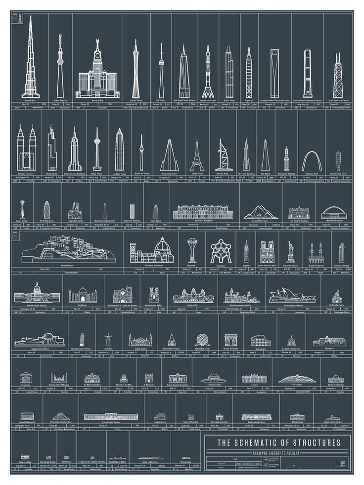 Marvel at the majesty of man-and-womankind's many architectural achievements. From Taj Mahal to Spaceship Earth and everything in between, The Schematic of Structures keeps you in the know about the l