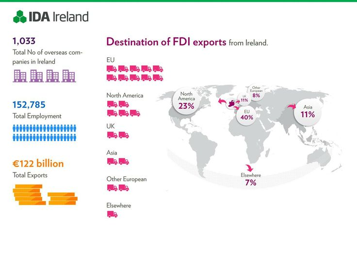 Foreign Direct Investment in Ireland including Number of companies, total employment, desination of exports.