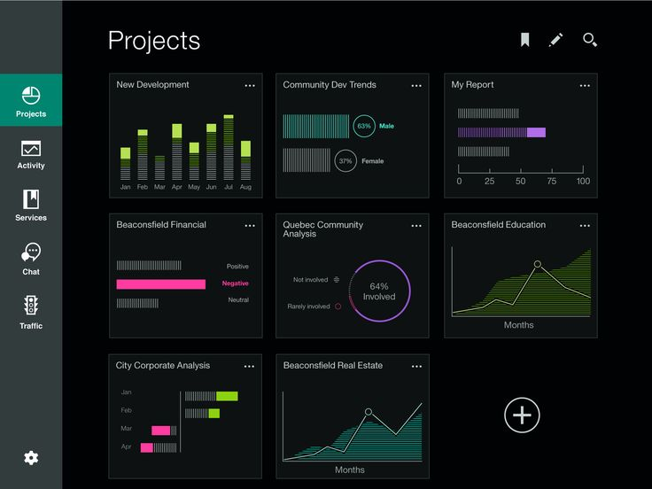 Project data dashboard concept by IBM