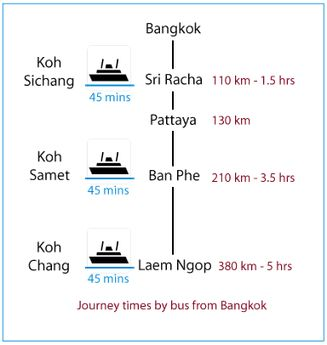 Ko sichang travel guide