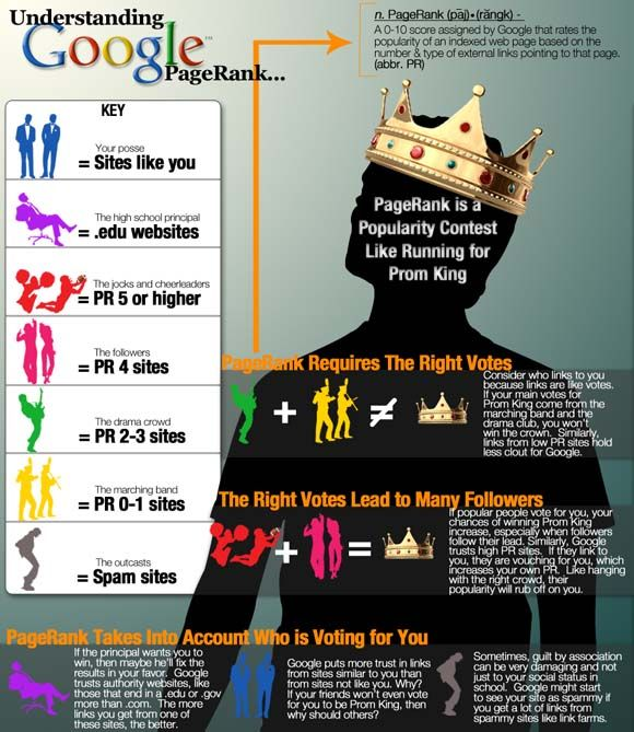 10 Must-See Infographics about SEO