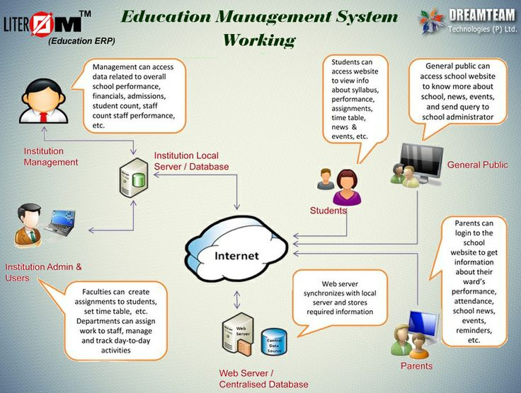 Technology Management Image: Working Of LITEROM- An ERP System Which Integrates All