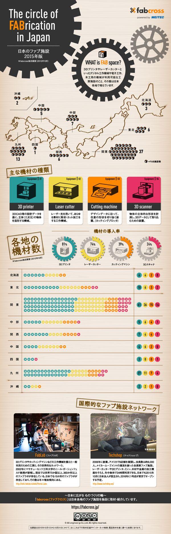 日本に広がる工房施設「ファブ施設」。新しいものづくりを応援するメディア「fabcross」が、その施設数や機材導入傾向などを独自調査し、イン...