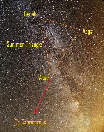 Summer Triangle (blue-white stars) - consists of the star Vega in Lyra Constellation (the Lyre), the star Deneb in Cygnus Constellation (the Swan), and the star Altair in Aquila Constellation (the Eagle)