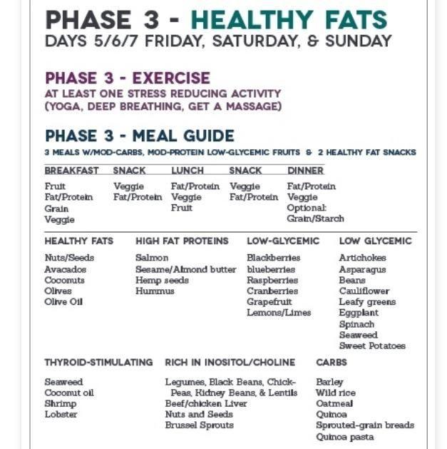 Fast Metabolism Diet Approved Food List
