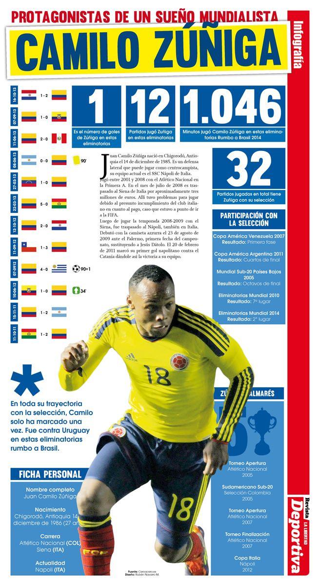 Infografía. Protagonistas de un sueño: Camilo Zúñiga