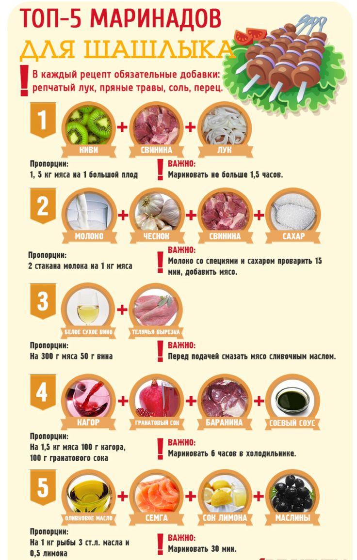 Топ 5 маринадов для шашлыка