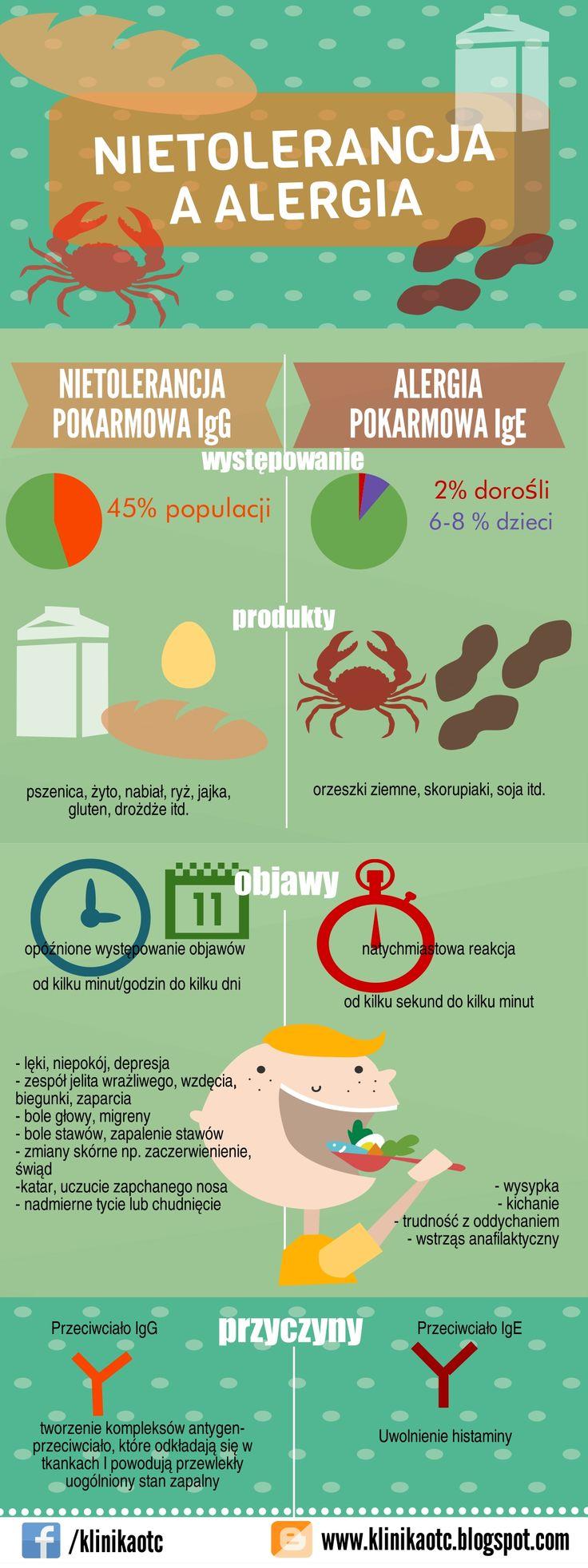 Prosta grafika pokazująca różnice między alergią a nietolerancją pokarmową.  www.klinikaotc.blogspot.com www.facebook.com/klinikaotc www.otc.szczecin.pl