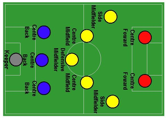 System taktyczny 3 5 2 • Strategia gry 1 3 5 2 • Zalety i wady 3-5-2 • System gry 1-3-5-2 w pigułce • Taktyka 352 w futbolu >>