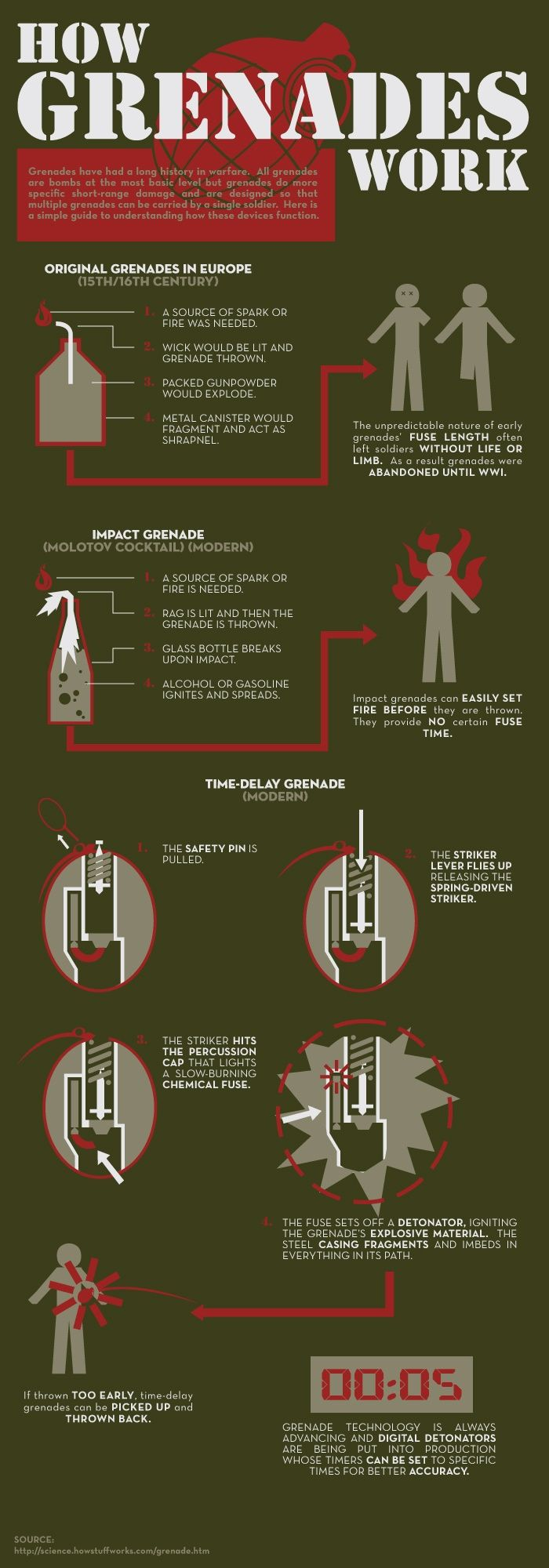 InfoGraphic - How Grenades Work