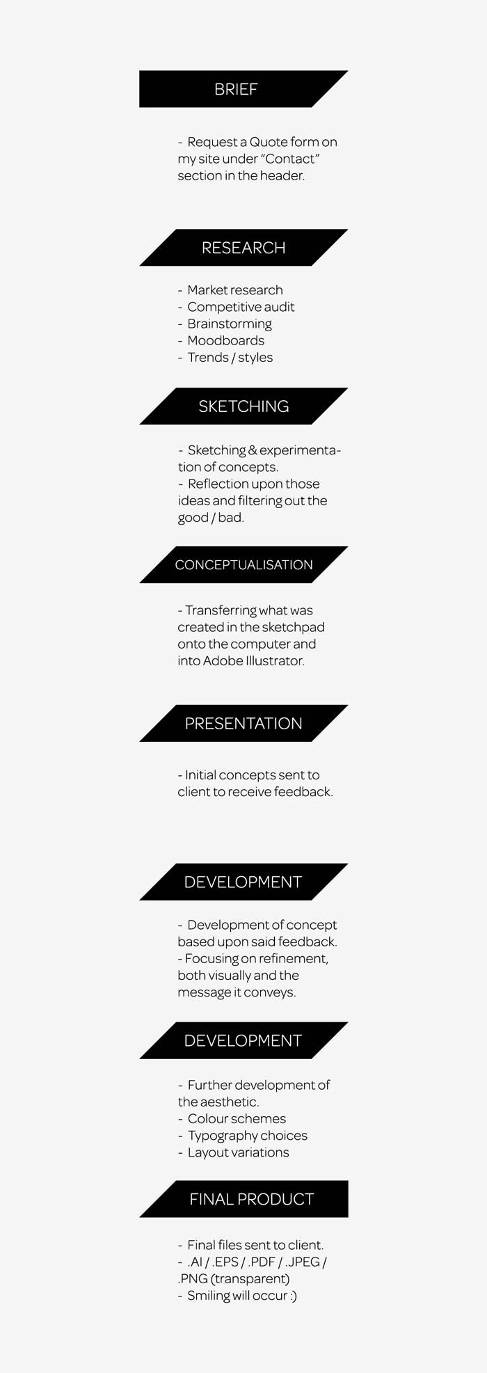 Logo Design Process Infographic