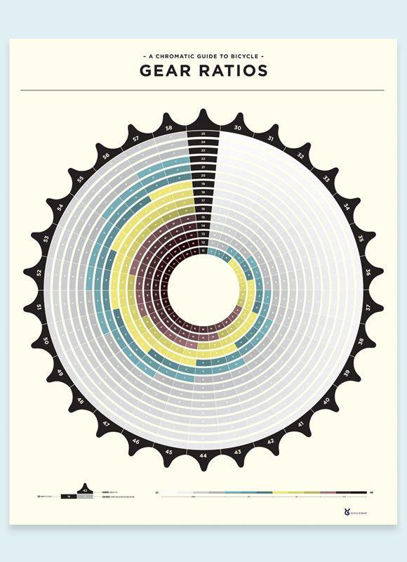 Cycling gear ratios