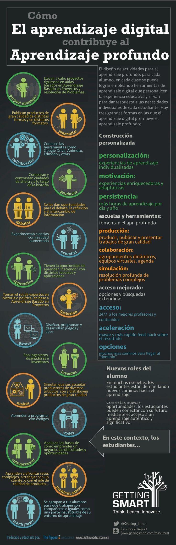 """Hola: Compartimos una interesante infografía sobre """"Aprendizaje Profundo - 3 Maneras de Promoverlo"""" Un gran saludo.  Visto en: theflippedclassroom.es  Solicitar Información ____ :) ____..."""