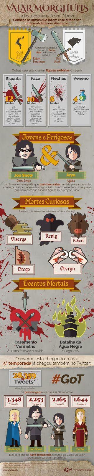 Infográfico Game of Thrones | Ingrid Muniz | Design e Ilustração