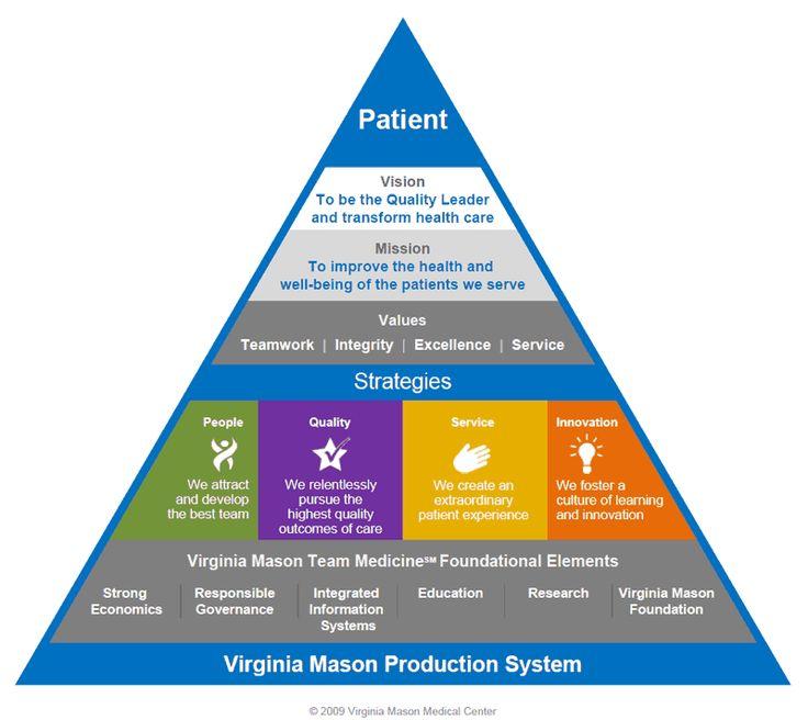 Virginia Mason Strategic Pyramid Transforming Healthcare