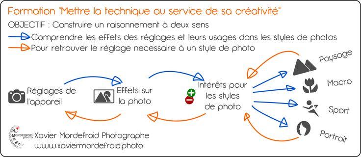 Formation photo pour mettre la technique au service de sa créativité.